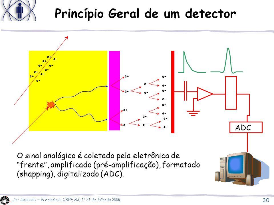 Princípio Geral de um detector