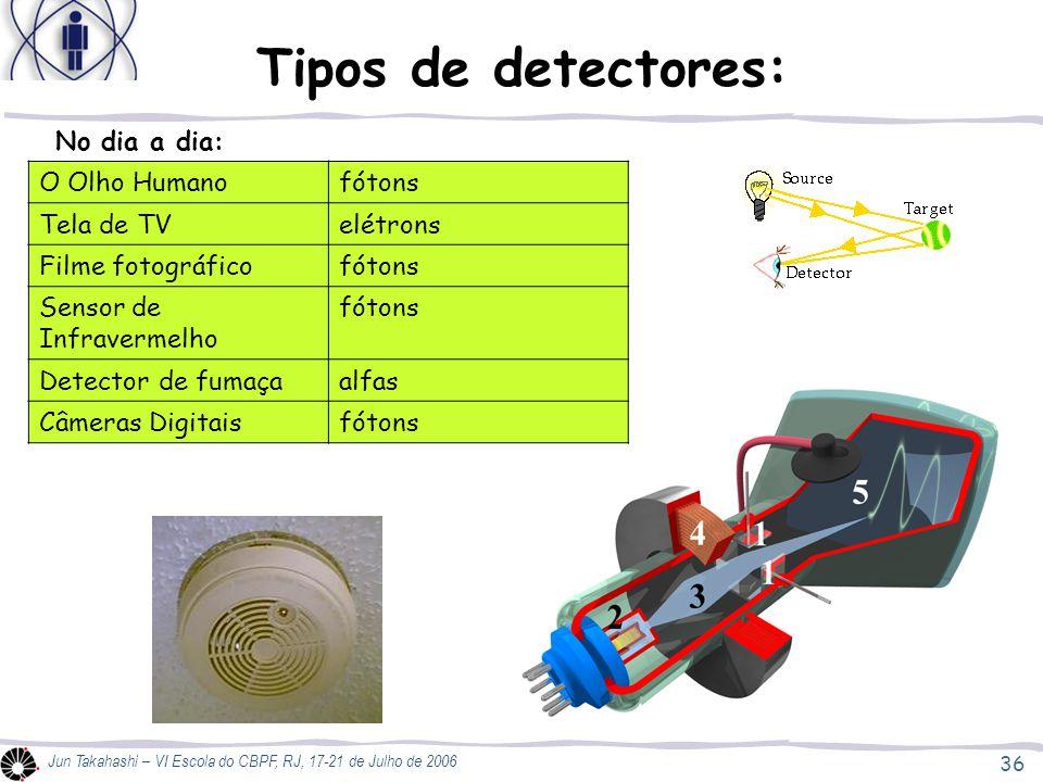 Tipos de detectores: No dia a dia: O Olho Humano fótons Tela de TV