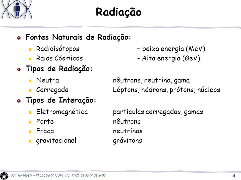 Radiação Fontes Naturais de Radiação: Tipos de Radiação: