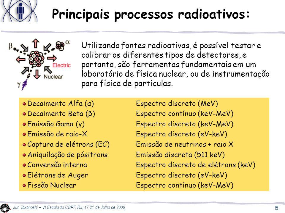 Principais processos radioativos: