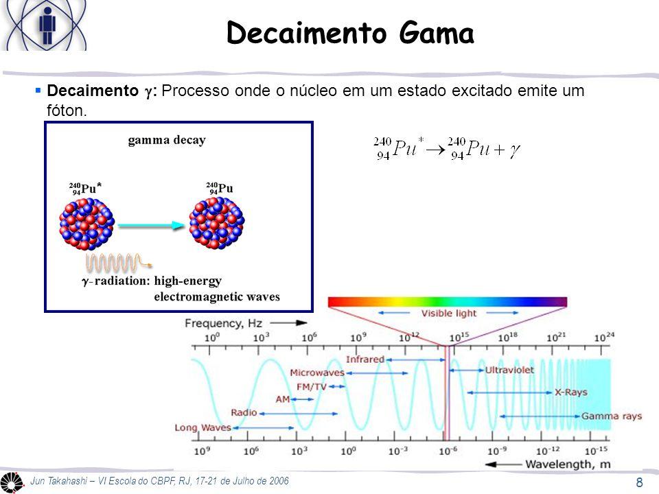 Decaimento Gama Decaimento g: Processo onde o núcleo em um estado excitado emite um fóton.