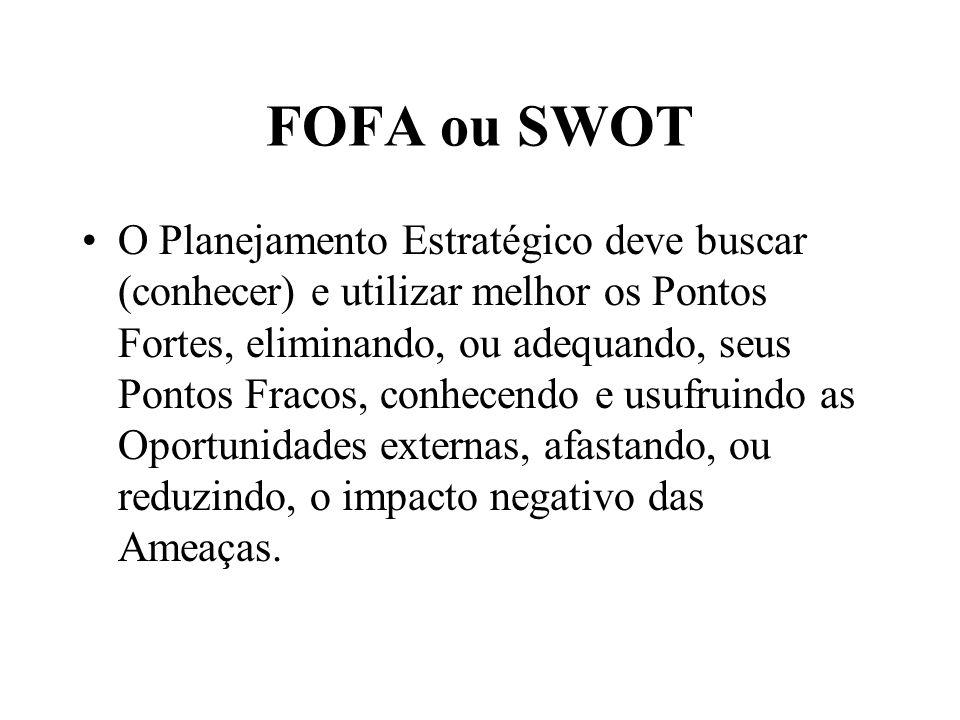 FOFA ou SWOT
