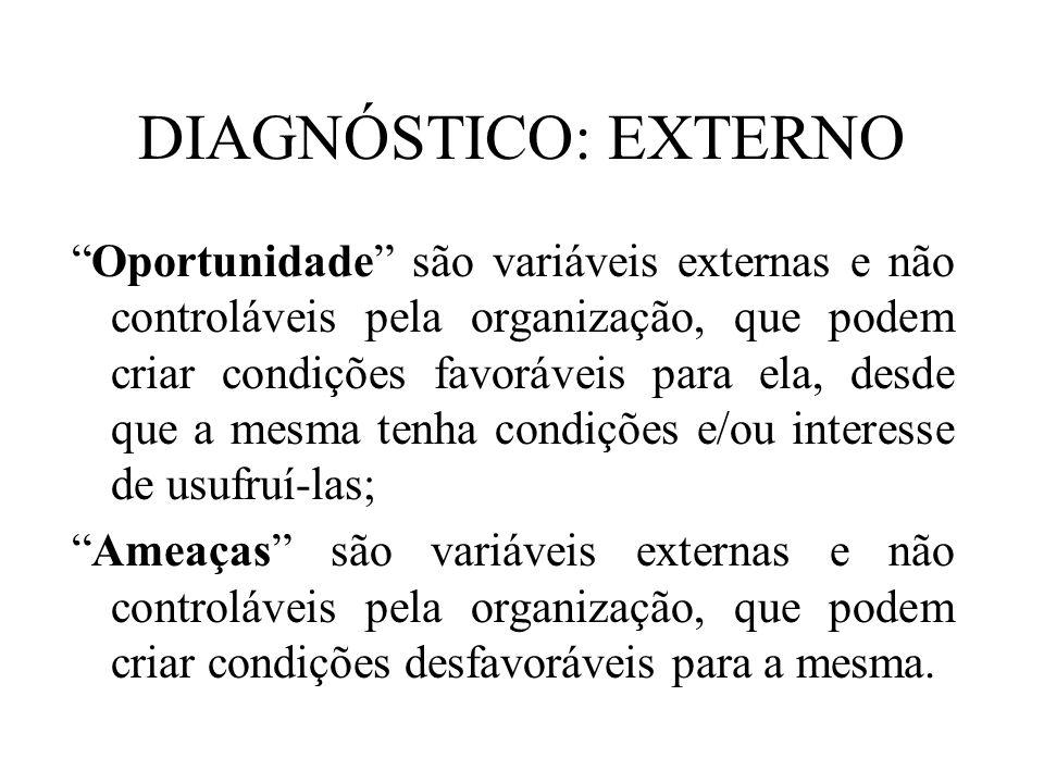 DIAGNÓSTICO: EXTERNO