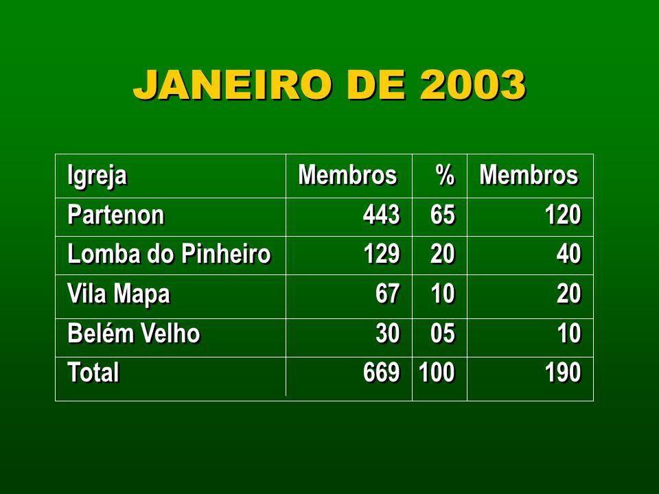 JANEIRO DE 2003 Igreja Partenon Lomba do Pinheiro Vila Mapa