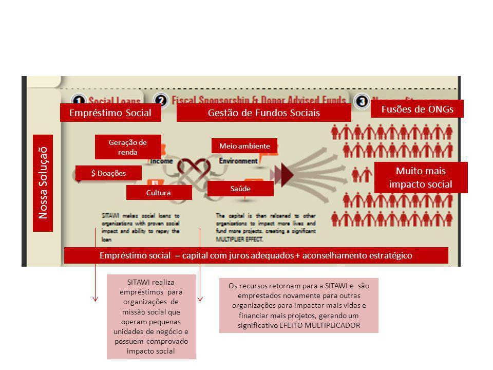 Nossa Soluçaõ Fusões de ONGs Empréstimo Social
