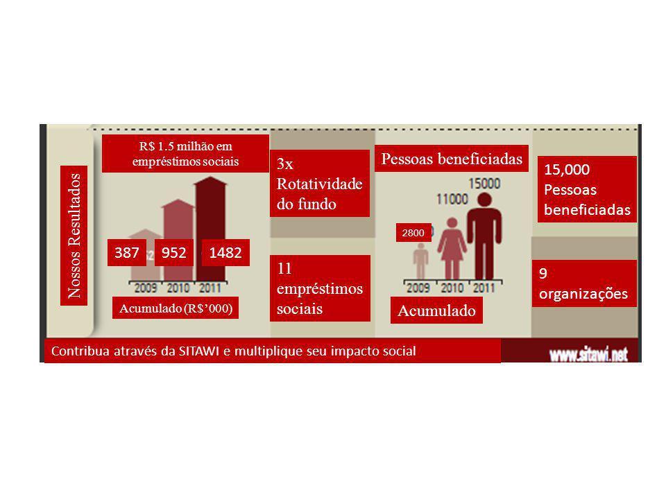 R$ 1.5 milhão em empréstimos sociais