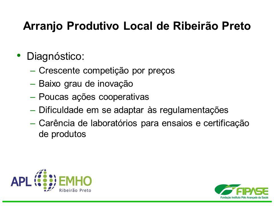 Arranjo Produtivo Local de Ribeirão Preto