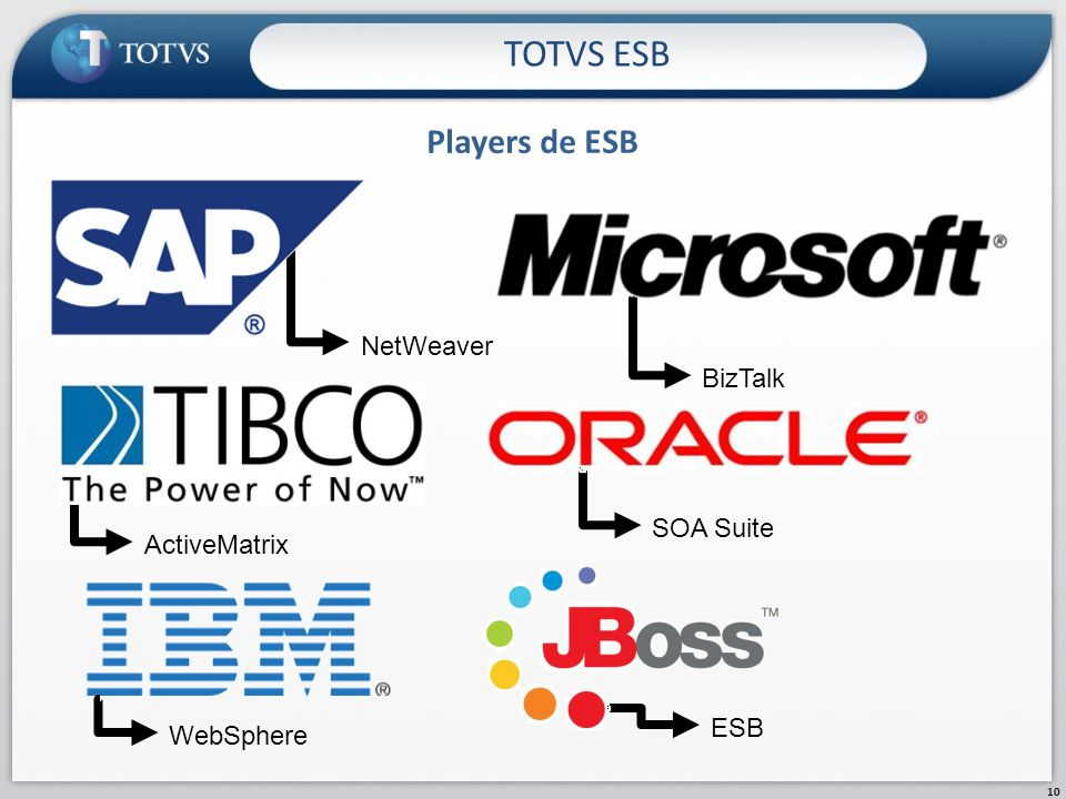 TOTVS ESB Players de ESB NetWeaver BizTalk SOA Suite ActiveMatrix ESB