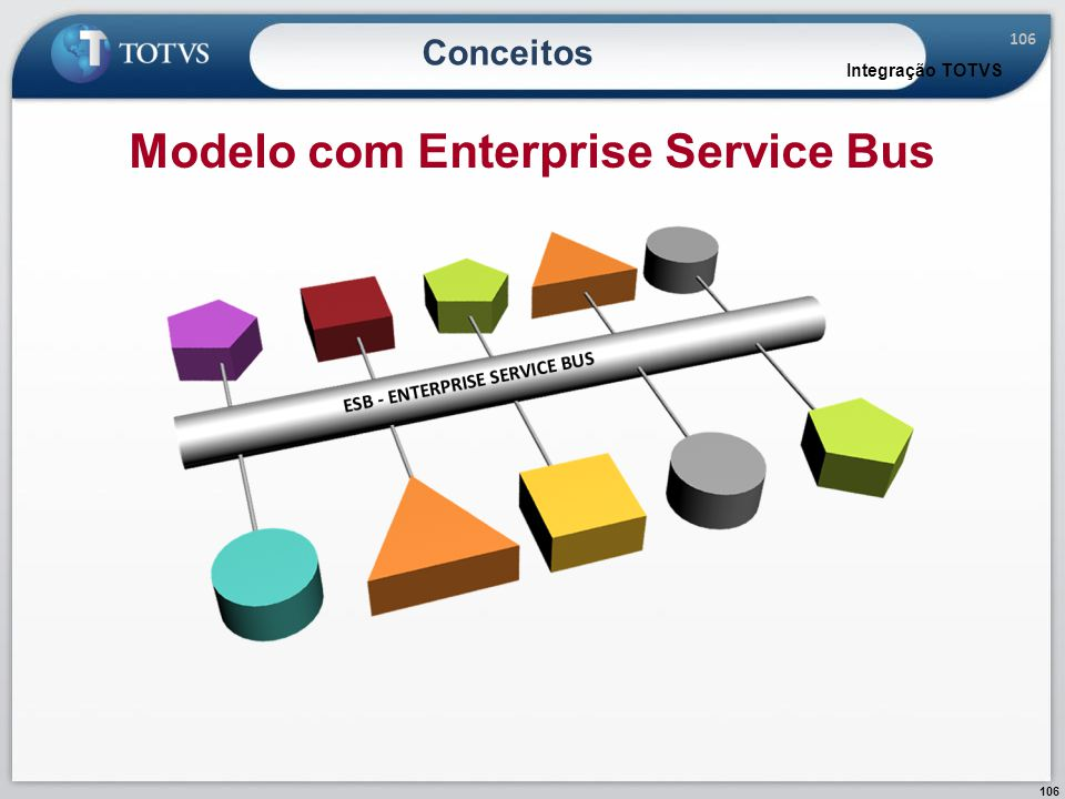 Modelo com Enterprise Service Bus