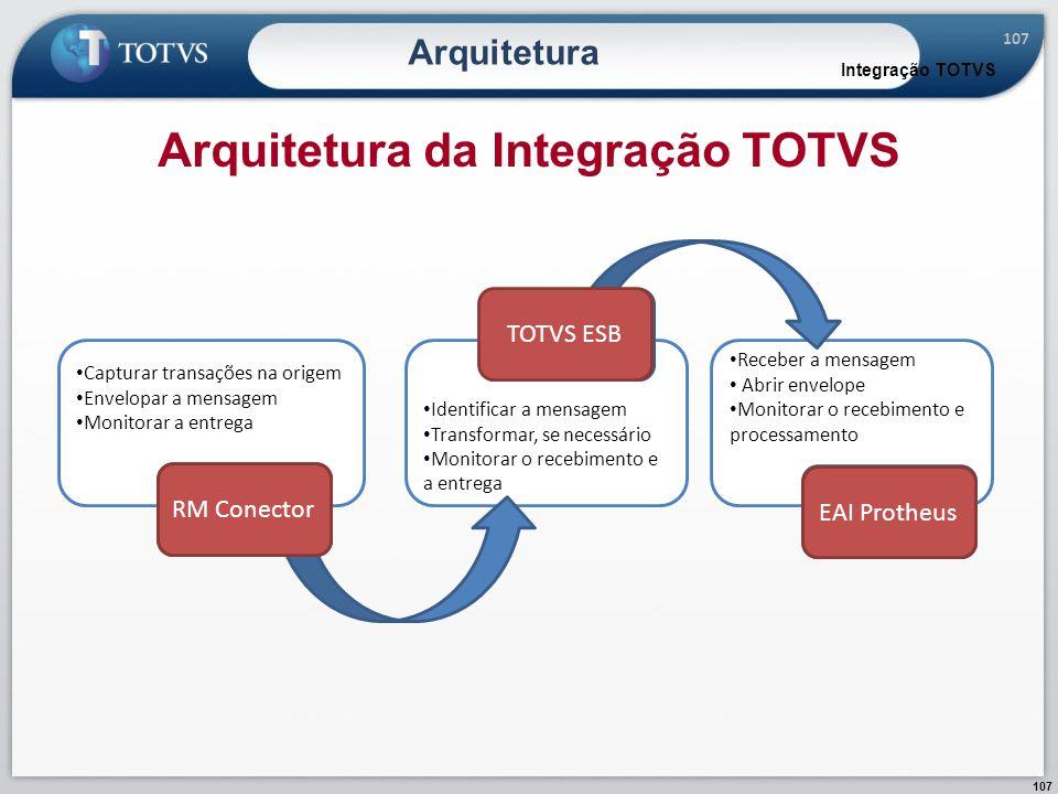 Arquitetura da Integração TOTVS