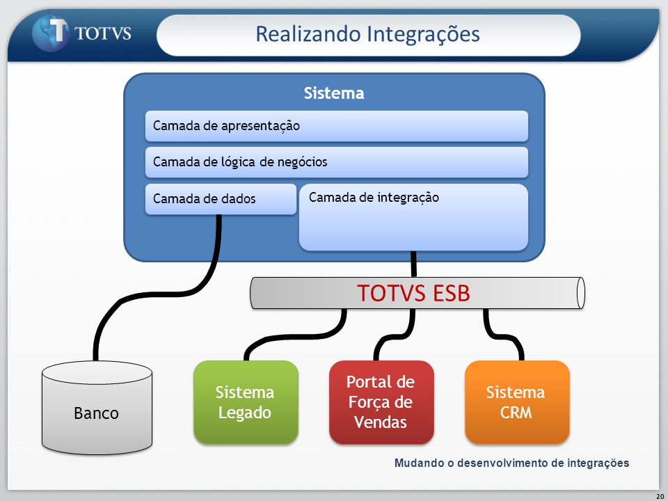 TOTVS ESB Realizando Integrações Sistema Banco Sistema Legado
