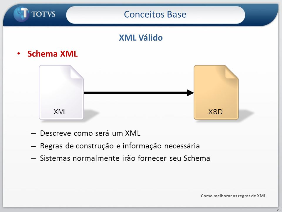 Conceitos Base XML Válido Schema XML Descreve como será um XML