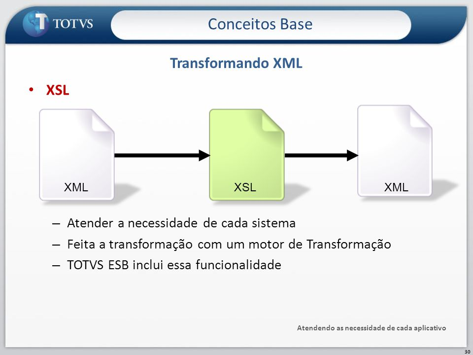 Conceitos Base Transformando XML XSL