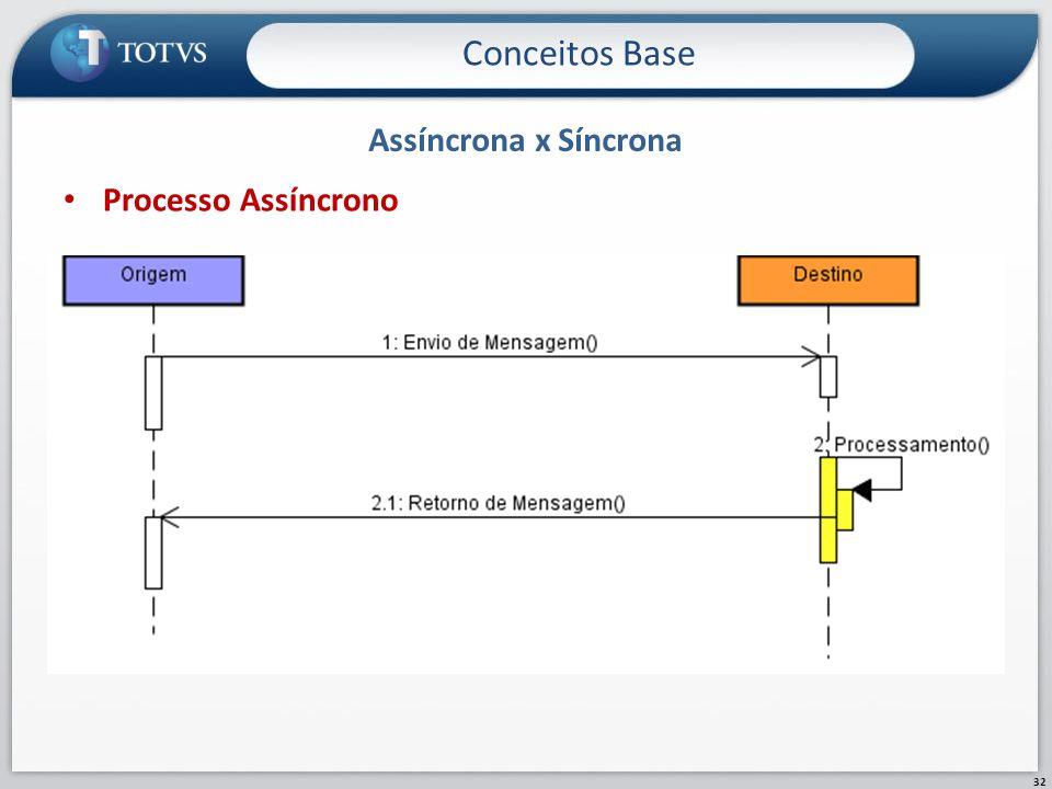 Conceitos Base Assíncrona x Síncrona Processo Assíncrono
