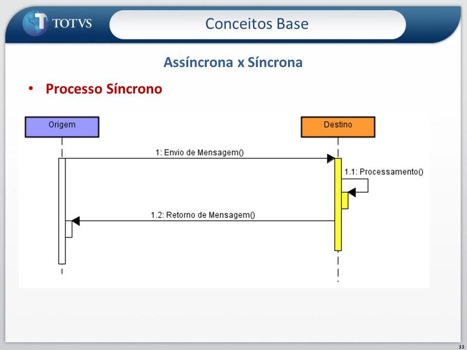 Conceitos Base Assíncrona x Síncrona Processo Síncrono