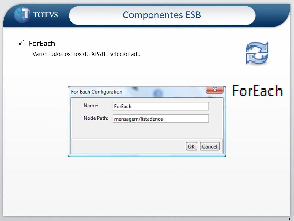 Componentes ESB ForEach Varre todos os nós do XPATH selecionado