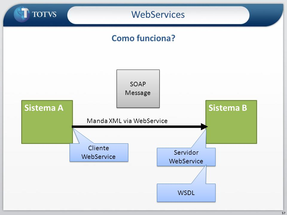 WebServices Como funciona Sistema A Sistema B SOAP Message