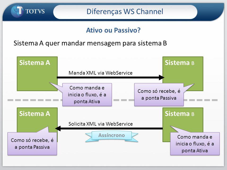 Diferenças WS Channel Ativo ou Passivo
