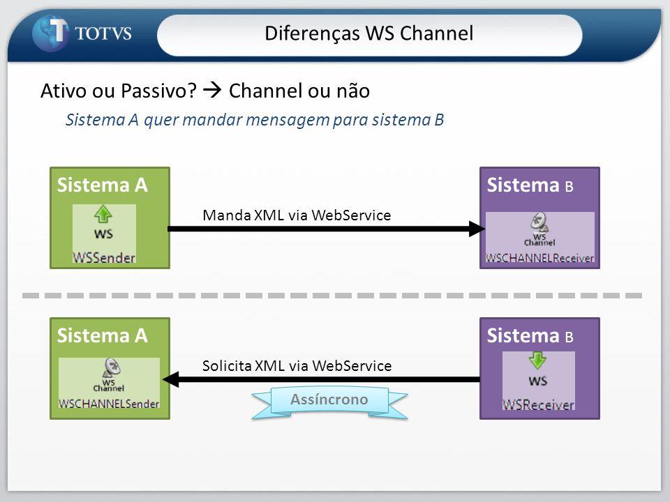 Ativo ou Passivo  Channel ou não