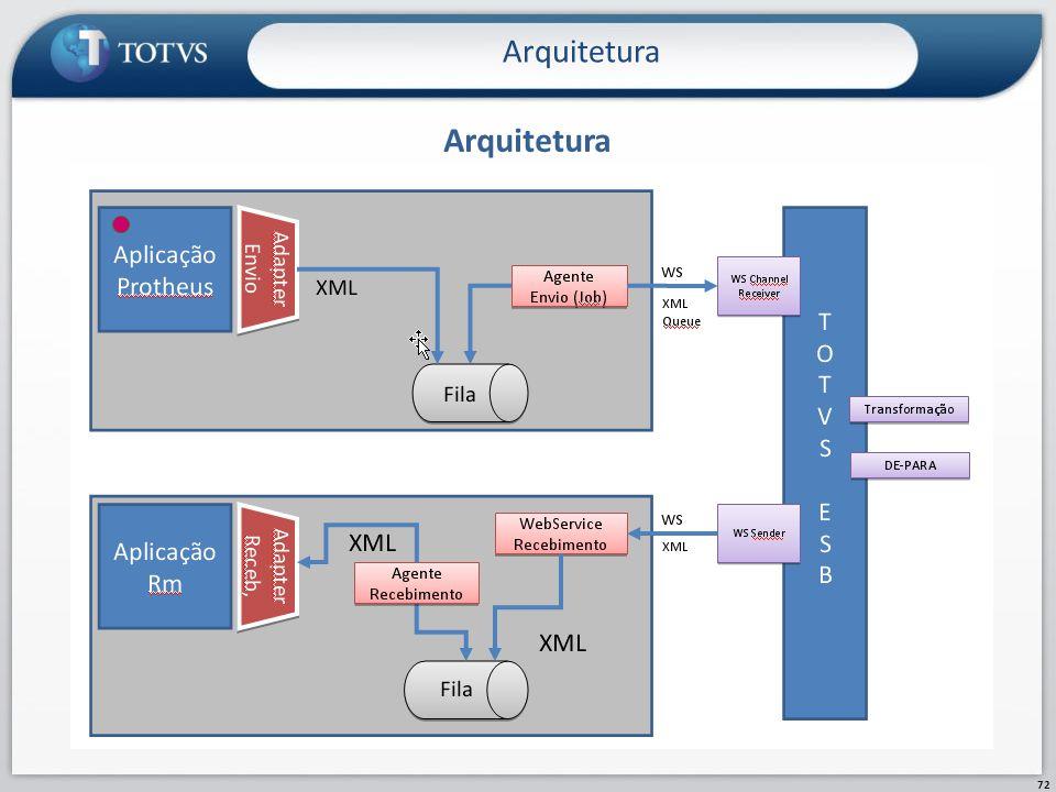 Arquitetura Arquitetura PROCESSO 3 PRCESSO 3