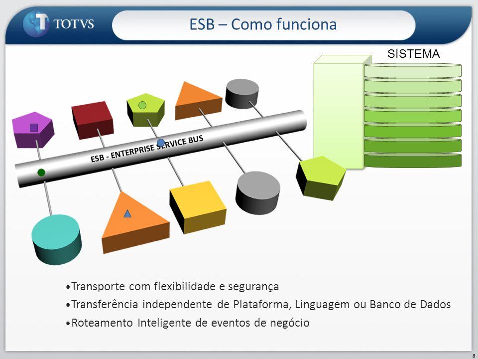 ESB – Como funciona Transporte com flexibilidade e segurança