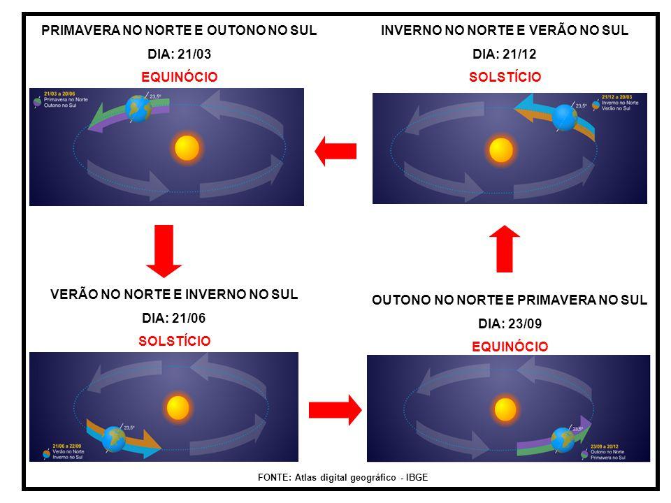 PRIMAVERA NO NORTE E OUTONO NO SUL DIA: 21/03 EQUINÓCIO