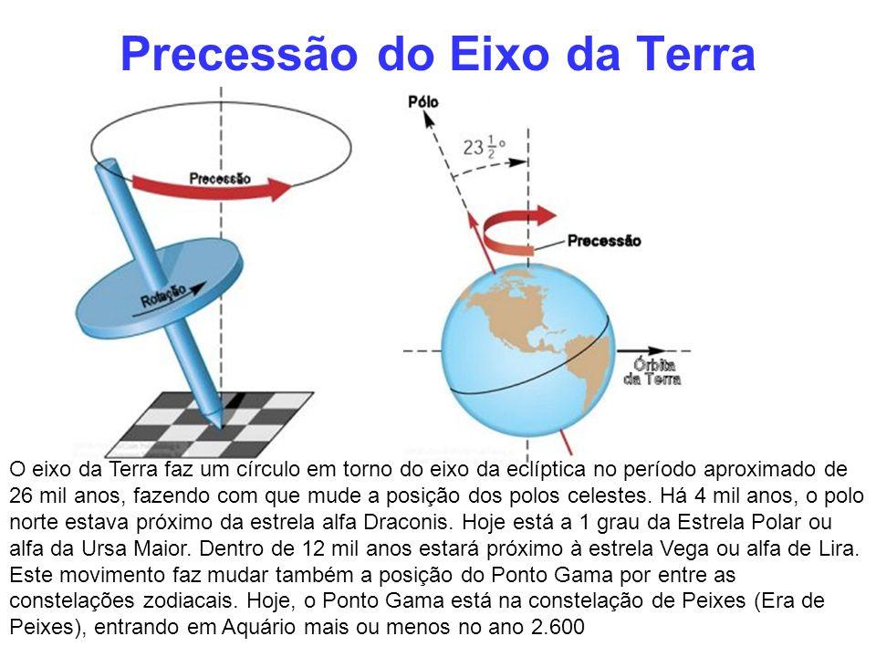 Precessão do Eixo da Terra
