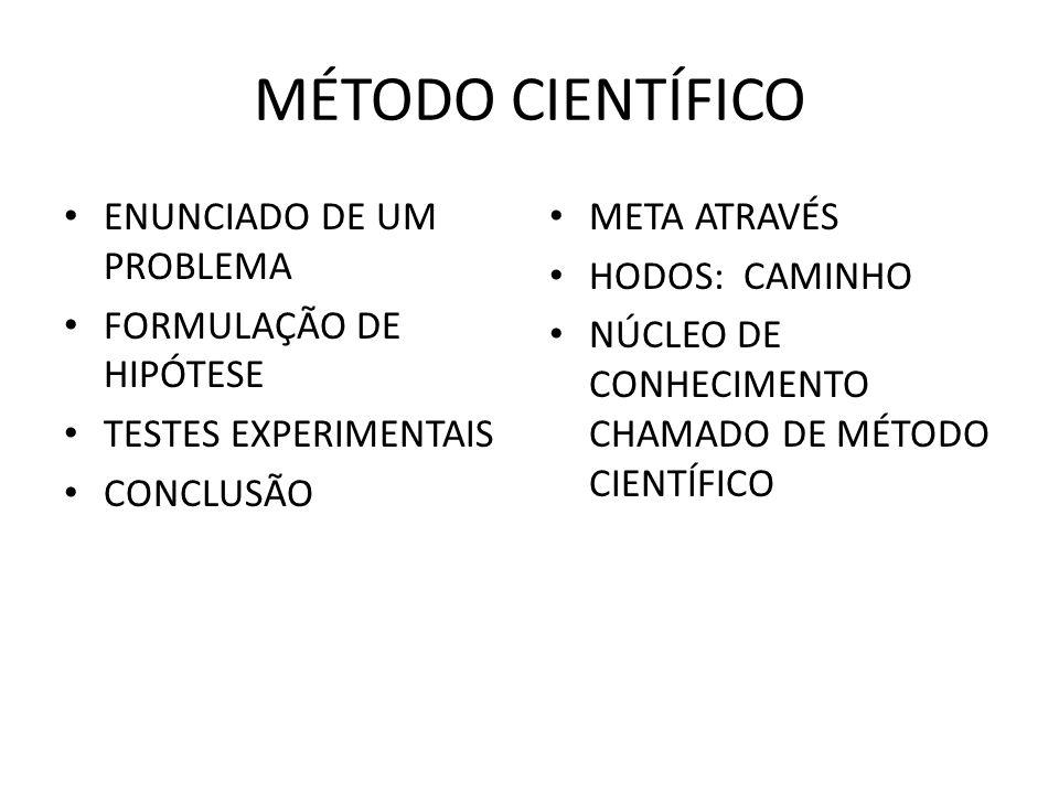 MÉTODO CIENTÍFICO ENUNCIADO DE UM PROBLEMA FORMULAÇÃO DE HIPÓTESE