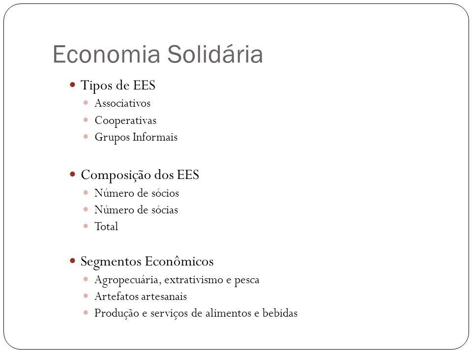 Economia Solidária Tipos de EES Composição dos EES