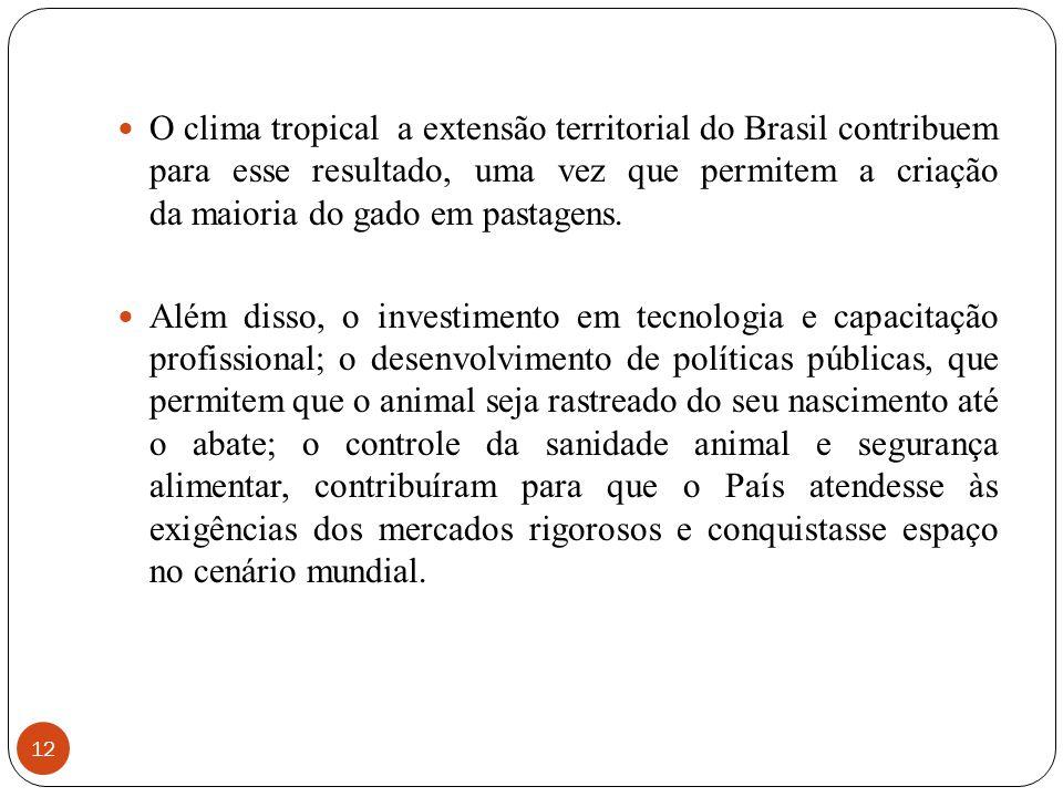 O clima tropical a extensão territorial do Brasil contribuem para esse resultado, uma vez que permitem a criação da maioria do gado em pastagens.
