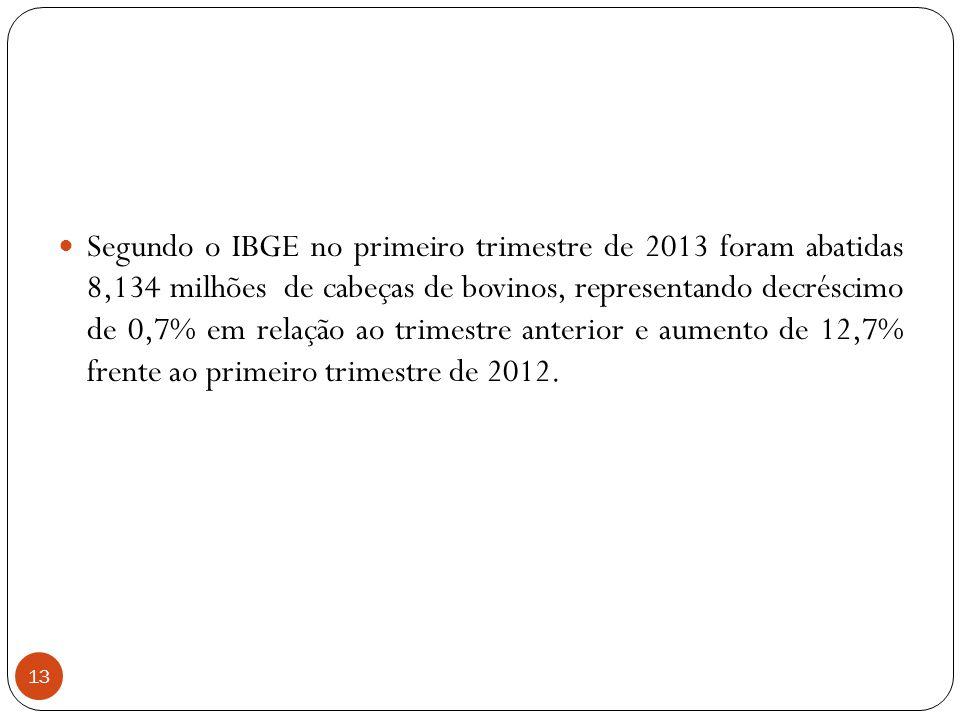Segundo o IBGE no primeiro trimestre de 2013 foram abatidas 8,134 milhões de cabeças de bovinos, representando decréscimo de 0,7% em relação ao trimestre anterior e aumento de 12,7% frente ao primeiro trimestre de 2012.