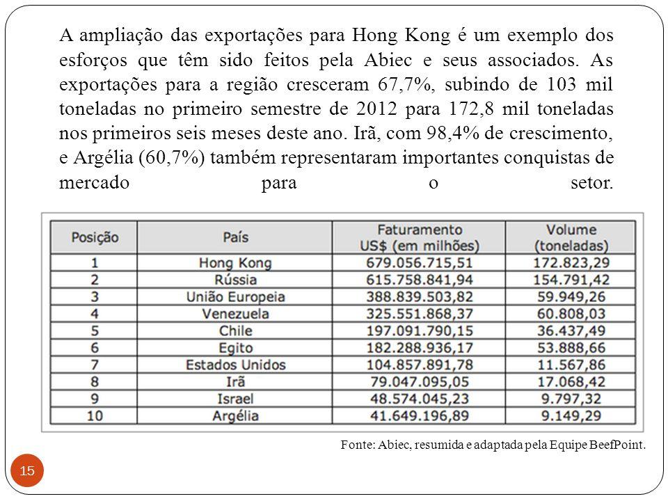 A ampliação das exportações para Hong Kong é um exemplo dos esforços que têm sido feitos pela Abiec e seus associados. As exportações para a região cresceram 67,7%, subindo de 103 mil toneladas no primeiro semestre de 2012 para 172,8 mil toneladas nos primeiros seis meses deste ano. Irã, com 98,4% de crescimento, e Argélia (60,7%) também representaram importantes conquistas de mercado para o setor.
