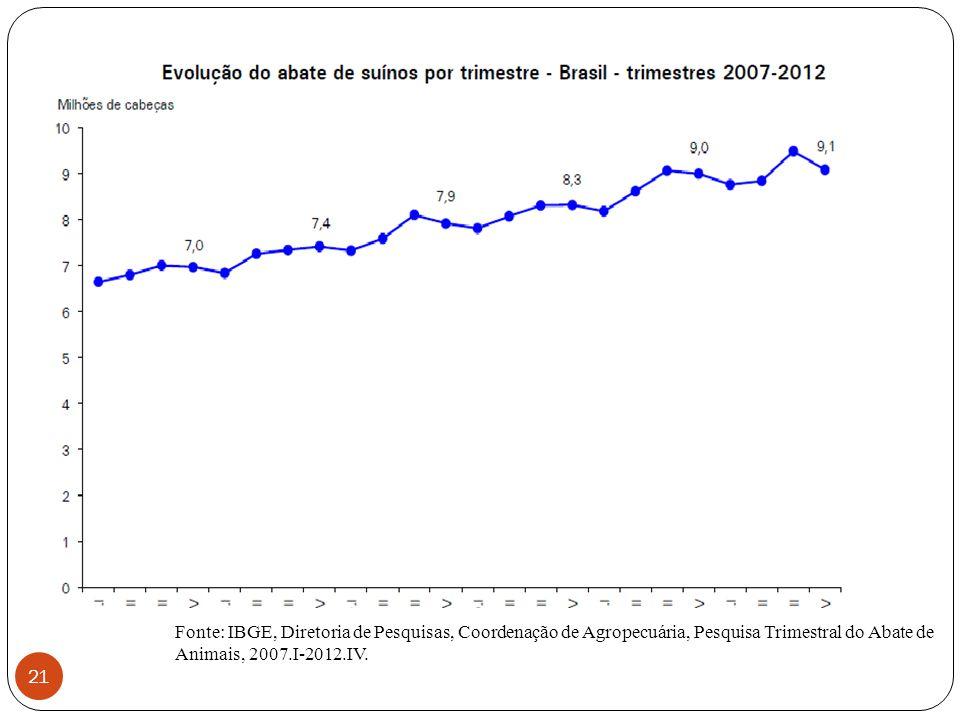 Fonte: IBGE, Diretoria de Pesquisas, Coordenação de Agropecuária, Pesquisa Trimestral do Abate de Animais, 2007.I-2012.IV.