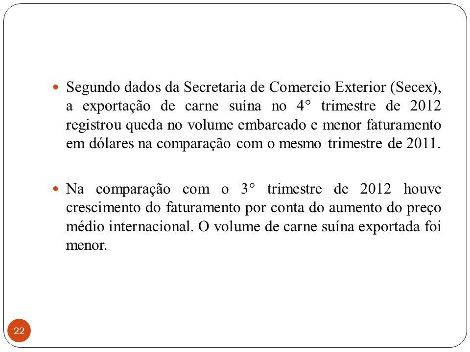Segundo dados da Secretaria de Comercio Exterior (Secex), a exportação de carne suína no 4° trimestre de 2012 registrou queda no volume embarcado e menor faturamento em dólares na comparação com o mesmo trimestre de 2011.
