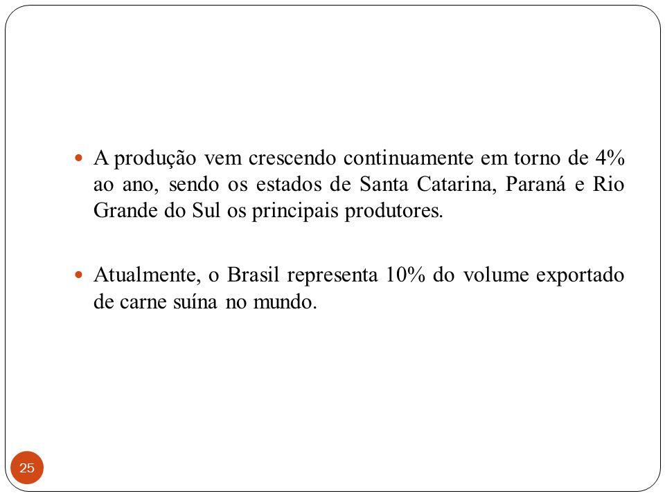 A produção vem crescendo continuamente em torno de 4% ao ano, sendo os estados de Santa Catarina, Paraná e Rio Grande do Sul os principais produtores.