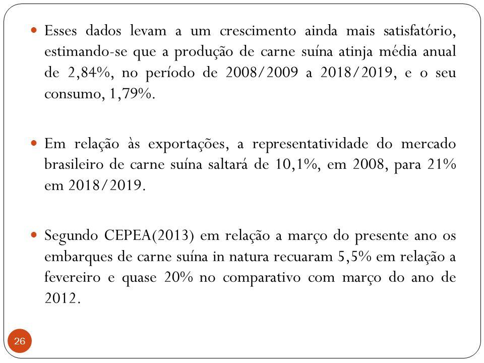 Esses dados levam a um crescimento ainda mais satisfatório, estimando-se que a produção de carne suína atinja média anual de 2,84%, no período de 2008/2009 a 2018/2019, e o seu consumo, 1,79%.