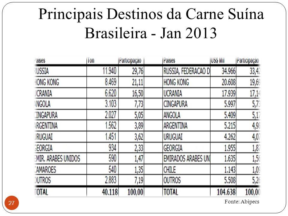 Principais Destinos da Carne Suína Brasileira - Jan 2013