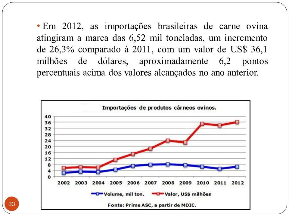 Em 2012, as importações brasileiras de carne ovina atingiram a marca das 6,52 mil toneladas, um incremento de 26,3% comparado à 2011, com um valor de US$ 36,1 milhões de dólares, aproximadamente 6,2 pontos percentuais acima dos valores alcançados no ano anterior.
