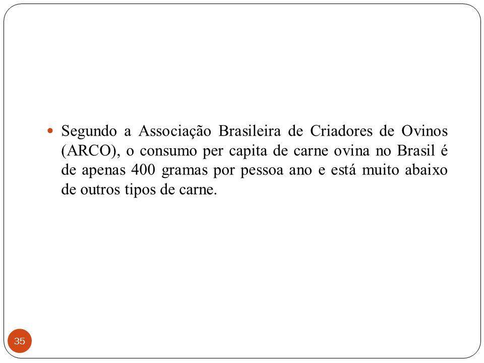 Segundo a Associação Brasileira de Criadores de Ovinos (ARCO), o consumo per capita de carne ovina no Brasil é de apenas 400 gramas por pessoa ano e está muito abaixo de outros tipos de carne.