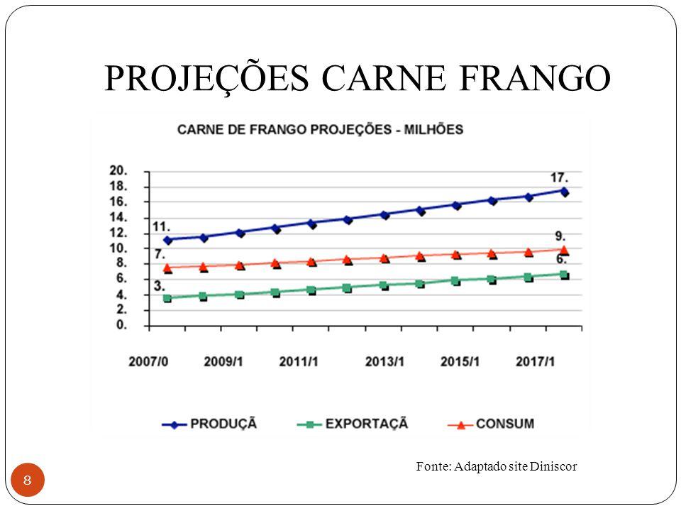 PROJEÇÕES CARNE FRANGO
