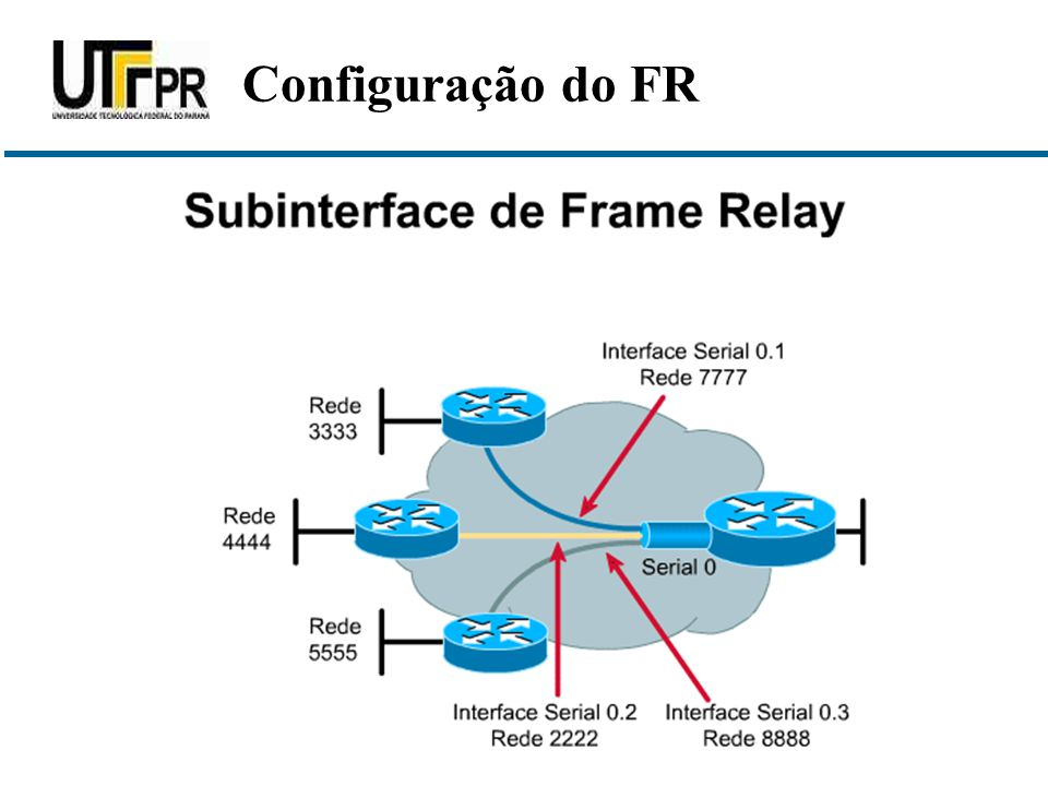 Configuração do FR