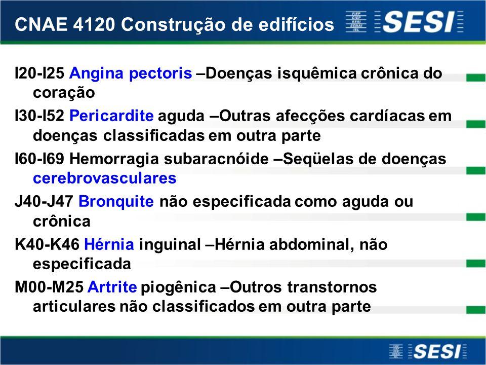 CNAE 4120 Construção de edifícios