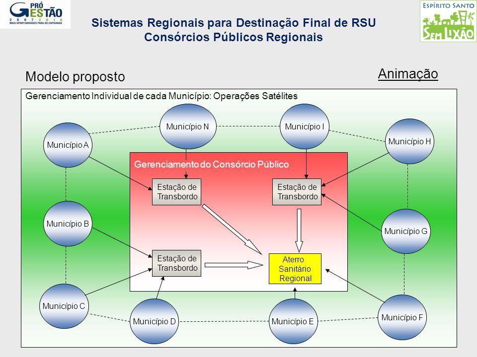 Animação Modelo proposto