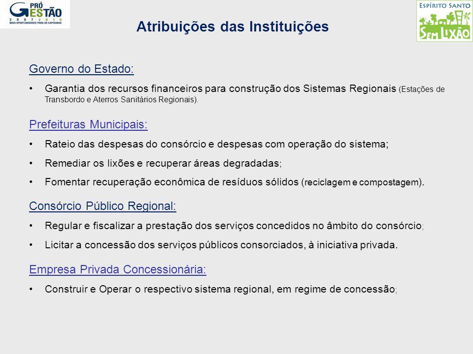 Atribuições das Instituições