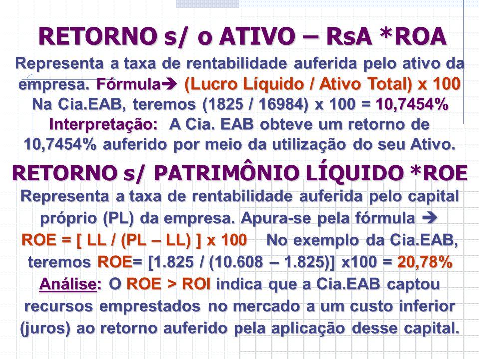 RETORNO s/ o ATIVO – RsA *ROA