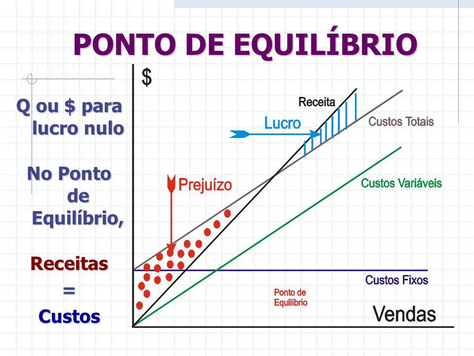 PONTO DE EQUILÍBRIO Q ou $ para lucro nulo No Ponto de Equilíbrio,