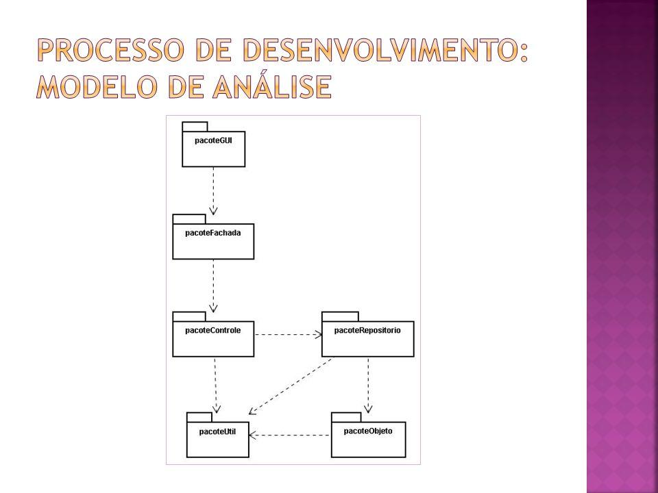 PROCESSO DE DESENVOLVIMENTO: MODELO DE ANÁLISE