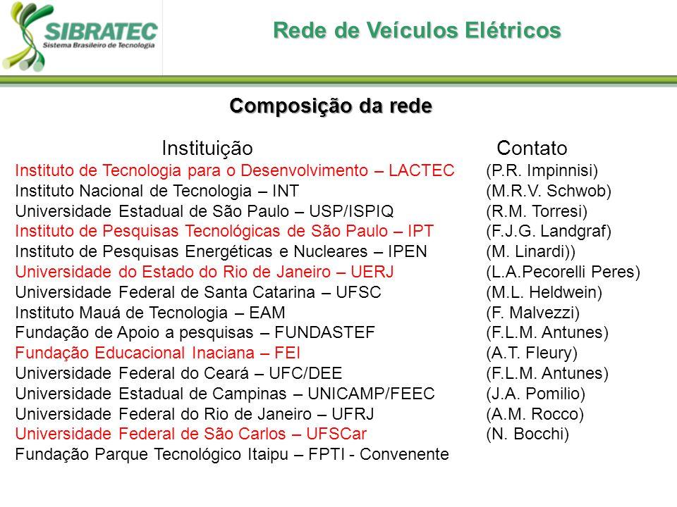Rede de Veículos Elétricos