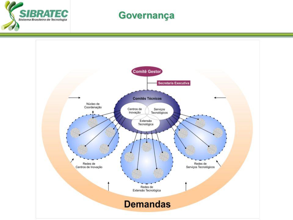 Governança 5