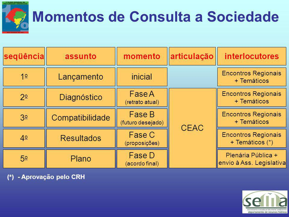 Momentos de Consulta a Sociedade